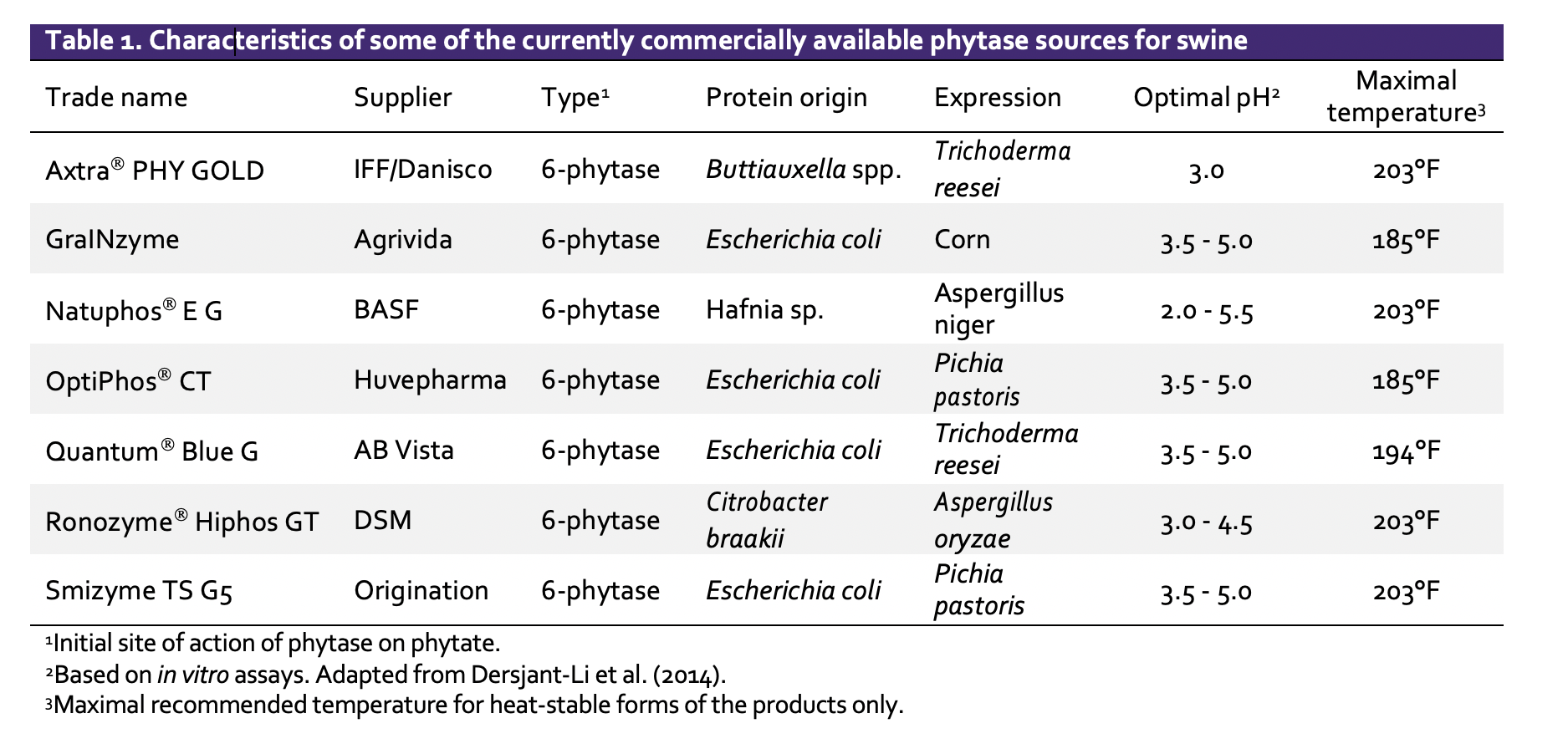 Characteristics of commercial phytase for swine diets