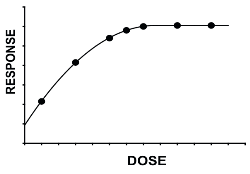 Dose-response curve