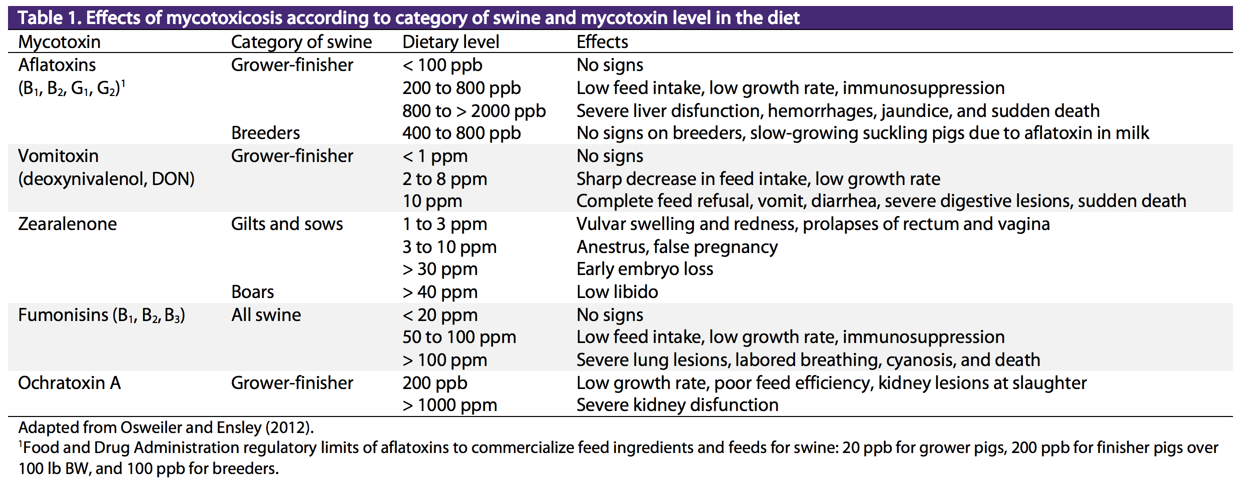 Effects of mycotoxins according to swine category and level