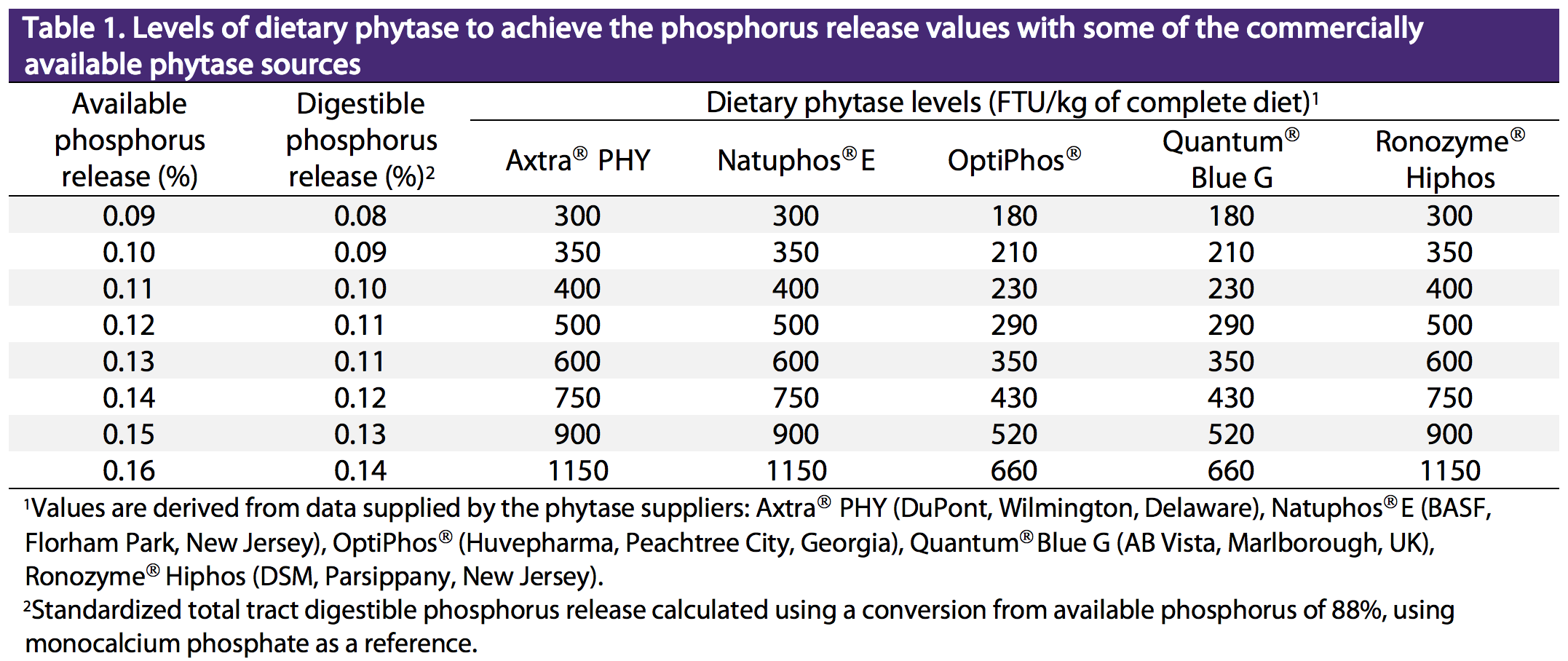 Levels of dietary phytase to phosphorus release values